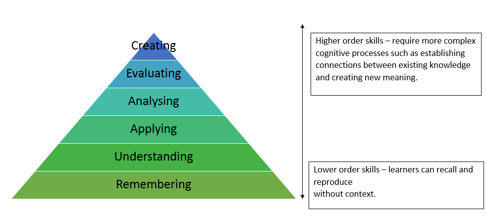 A pyramidal diagram illustrates how lower order skills such as remembering and understanding, underpin higher order skills such as evaluating information and creating new meaning.