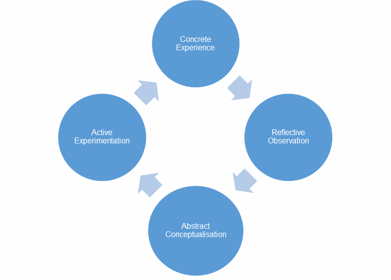 Diagram shows how concrete experience, reflective observation, abstract conceptualisation and active experimentation feed into each other as a continuous repeating cycle during a learning experience.